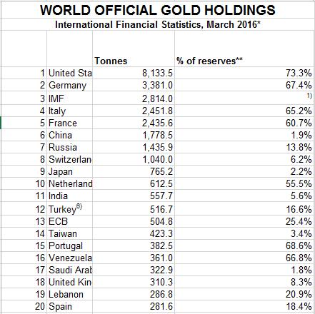 Top 20 quốc gia có dự trữ vàng nhiều nhất thế giới (tấn vàng và tỷ lệ % trong tổng dự trữ)