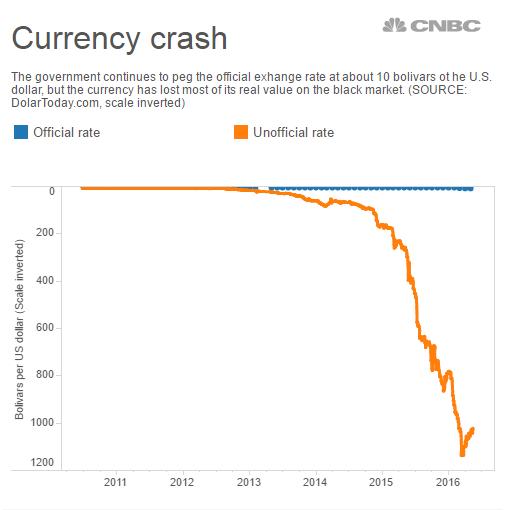 Tỷ giá đồng Bolivar so với đồng USD theo ngân hàng nhà nước (lam) và theo giá chợ đen (cam).