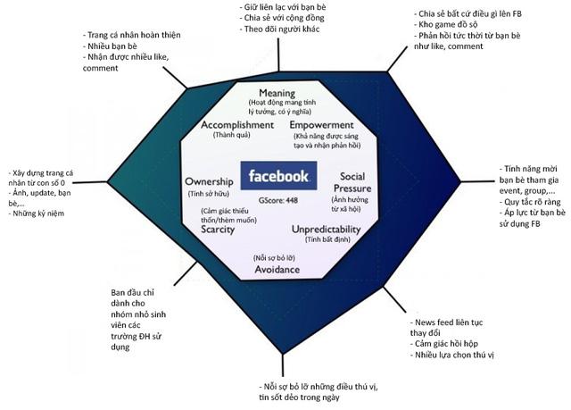 Biểu đồ Octalysis của Facebook - những phần nhô cao hơn thể hiện những động lực Facebook tập trung vào nhiều hơn