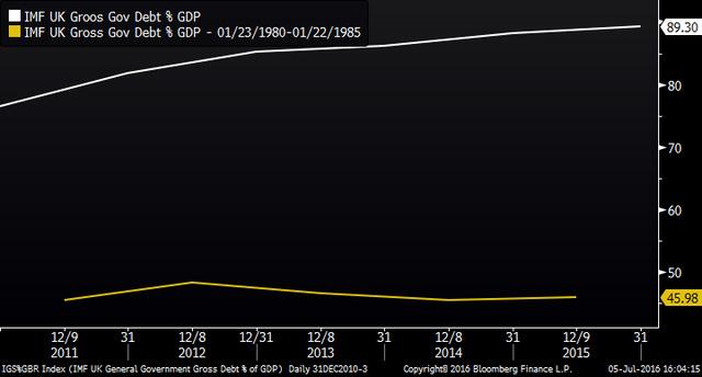Tuy nhiên nợ công đang chiếm tỷ trọng khá cao trong GDP.