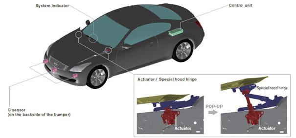 Hệ thống giảm chấn thương của Nissan.