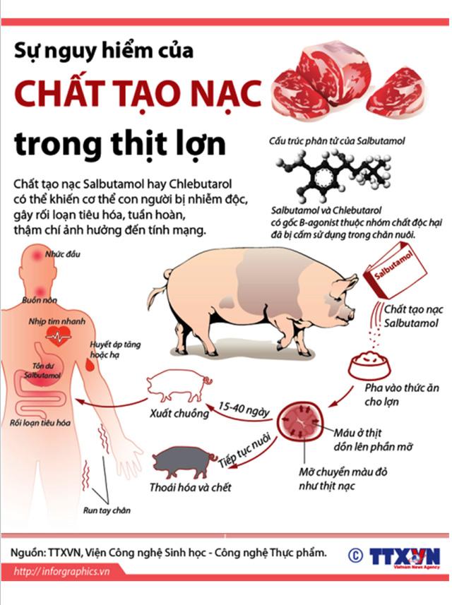 Theo Viện sốt rét và ký sinh trùng Quy Nhơn, trong mục Thuốc và Hóa chất, cho biết 1 kg salbutamol có thể pha vào 1 tấn thức ăn gia súc.