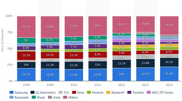 Thị phần TV từ năm 2008 đến 2014