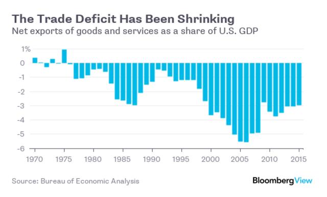 Thâm hụt thương mại của Mỹ đang giảm dần (% GDP)