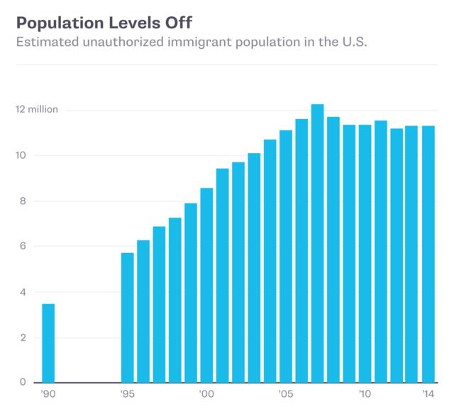 Số người lao động nhập cư bất hợp pháp tại Mỹ (triệu người)