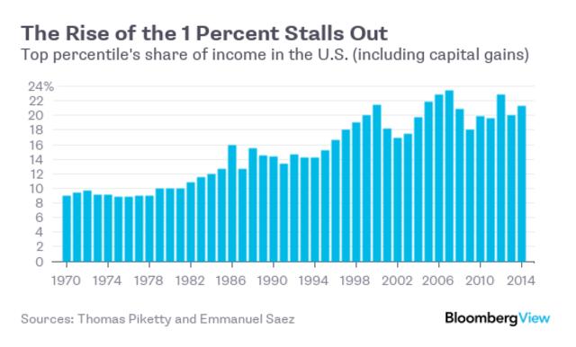 Tỷ lệ đóng góp trong tổng thu nhập của top 1% giàu nhất Mỹ (%)