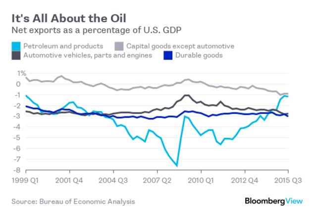 Thâm hụt thương mại giảm chủ yếu do nhập khẩu dầu mỏ giảm (%GDP).