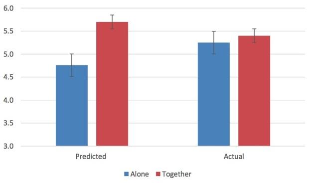 Theo thống kê, làm việc một mình trong thực tế còn hiệu quả hơn tưởng tượng trong khi đó làm việc này với bạn bè đôi khi lại không như những gì dự đoán trước.