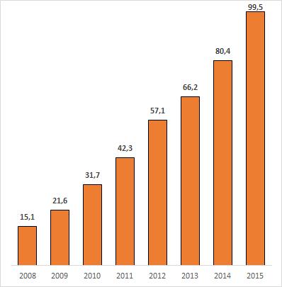 Số lượng thẻ ngân hàng theo các năm (Đvt: triệu thẻ). MQ