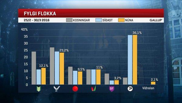 Đảng Tiến bộ của ông Sigmundur David Gunnlaugsson chỉ nhận được 12,1% ủng hộ của cử tri trong cuộc thăm dò dư luận gần đây nhất.