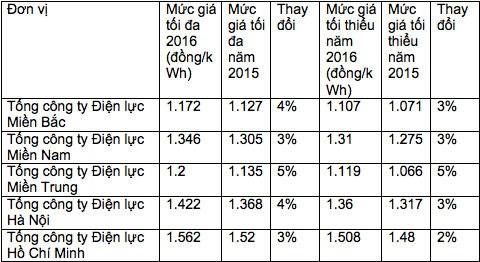 Khung giá bán buôn điện bình quân của EVN (chưa bao gồm VAT) cho các Tổng công ty Điện lực tăng từ 2-5% so với năm 2015