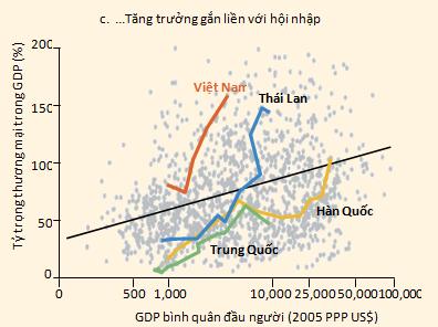 Tỷ trọng thương mại trong GDP của Việt Nam khá cao trong khu vực.