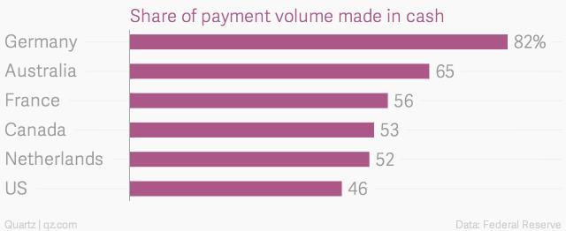 Tỷ lệ người tiêu dùng thanh toán tiền mặt tại các nước