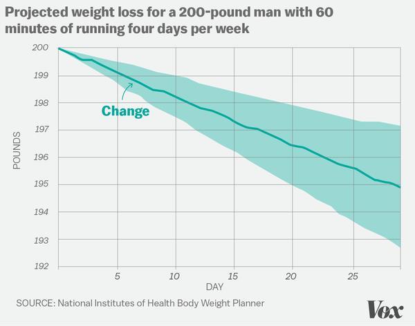 """Giả sử một người đàn ông nặng 200 pound (90,7 kg). Nếu anh ta tập chạy bộ 4 lần mỗi tuần, mỗi lần 60 phút ở cường độ trung bình trong 30 ngày liên tục và giữ chế độ ăn như cũ (lượng calories nạp vào giữ nguyên),thì anh ta cũng chỉ giảm được 5 pounds (2,2kg). """"Nếu anh ta quyết định tăng lượng thức ăn hoặc nghỉ ngơi nhiều hơn để nhanh hồi phục, số cân giảm được còn ít hơn nữa"""", Hall nói thêm."""