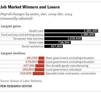 Trong khoảng 2009-2014, công chức nhà nước là những người bị sa thải nhiều nhất (màu đỏ)