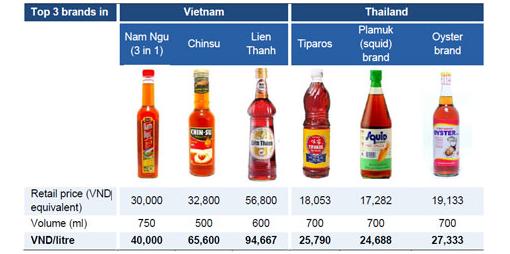 Hoạt động kinh doanh của Masan Consumer qua các năm. Nguồn: Báo cáo thường niên Masan