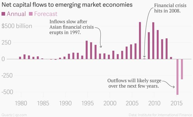 Nhà đầu tư bắt đầu rút vồn khỏi Trung Quốc (tỷ USD)