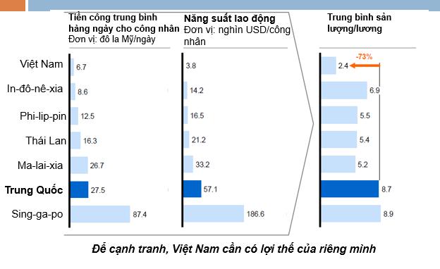 Trung bình sản lượng/lương của công nhân Việt Nam kém công nhân Trung Quốc tới 73%. Nguồn: Bộ Công thương.