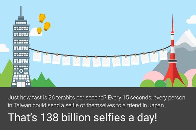 26 terabit/giây có nghĩa là mỗi 15 giây, mỗi người dân Đài Loan sẽ có thể gửi một tấm selfie tới một người bạn ở Nhật Bản.