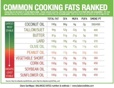 Bảng thống kê các loại dầu khi sử dụng với mục đích nấu nướng, có thể thấy dầu đậu nành và dầu hướng dương xếp vị trí khá thấp.