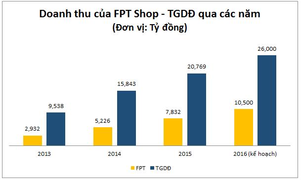 FPT đang tăng trưởng khá nhanh để đuổi theo TGDĐ