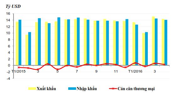 Kim ngạch xuất khẩu, nhập khẩu hàng hóa và cán cân thương mại từ tháng 1/2015 đến tháng 4/2016. Nguồn: Tổng cục Hải quan.