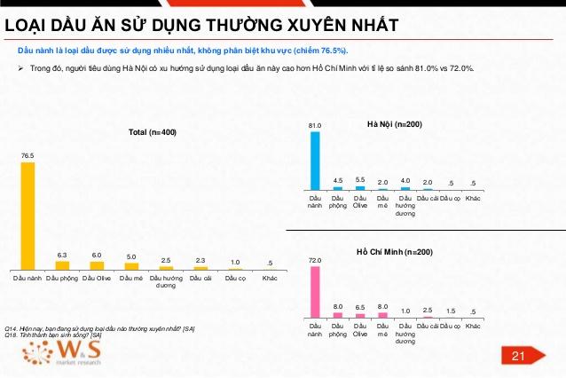 Thống kê của W&S cho thấy tỷ lệ người dùng dầu đậu nành ở Việt Nam chiếm đa số.