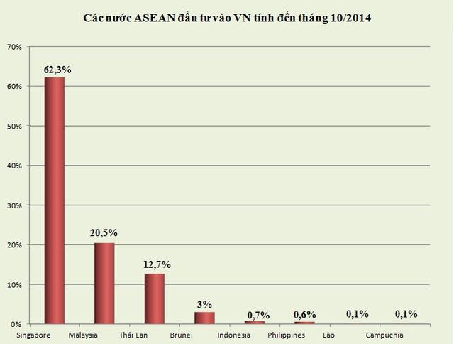 Singapore dẫn đầu dòng vốn FDI từ ASEAN đổ vào Việt Nam (1)
