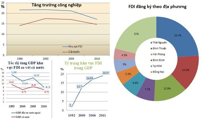 Cơ sở hạ tầng - Tâm điểm thu hút dòng vốn FDI (1)