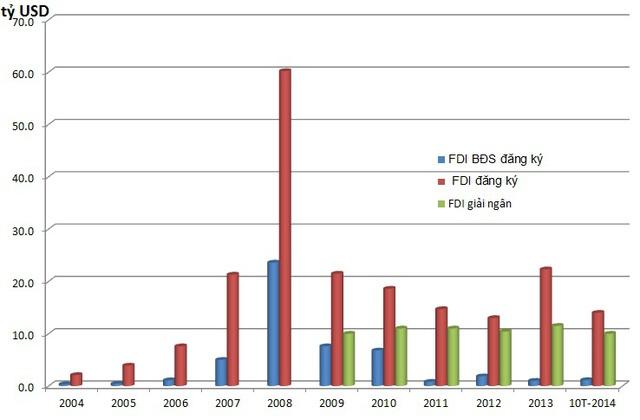 Cơ sở hạ tầng - Tâm điểm thu hút dòng vốn FDI (2)