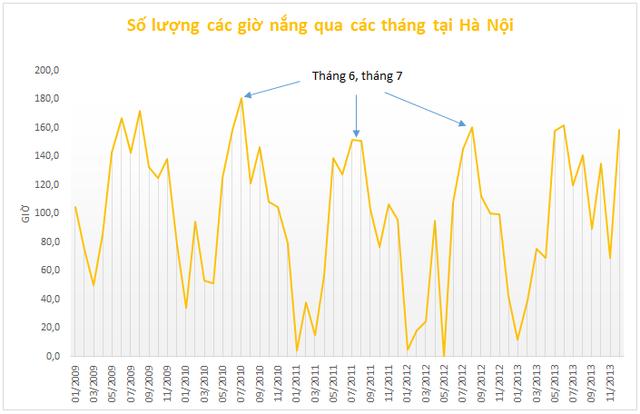 Số lượng các giờ nắng qua các tháng tại Hà Nội.Nguồn: Tổng cục thống kê.