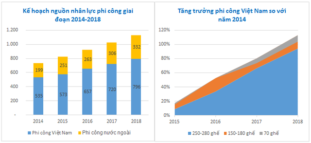 Kế hoạch nguồn nhân lực phi công của Vietnam Airlines giai đoạn 2014-2018. Nguồn: Bản công bố thông tin chào bán cổ phần lần đầu.