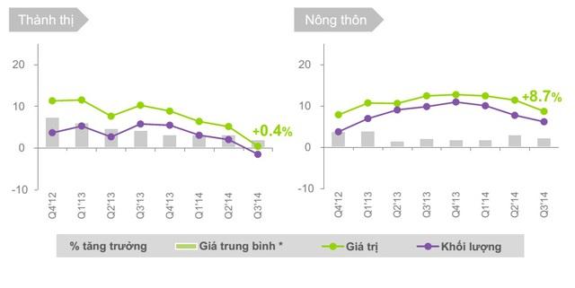 Bức tranh tăng trưởng thị trường FMCG (%) từ Quý IV/2012 đến Quý III/2014.