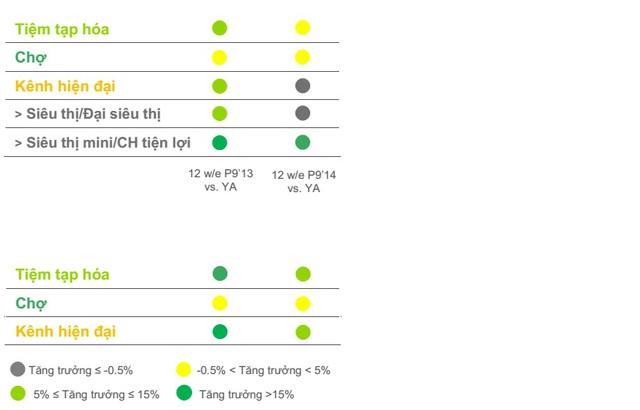 Tăng trưởng của các kênh tiêu dùng tại khu vực thành thị (trên) và nông thôn (dưới) theo quý.