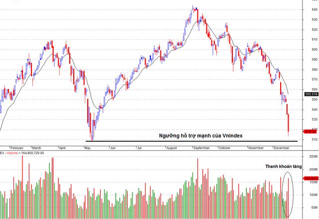 Giảm giá mạnh, sau đó hồi phục kèm khối lượng cao thường là dấu hiệu tốt cho thị trường