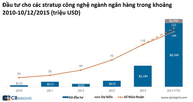Gần 7 tỷ USD đã được đổ vào các startup lĩnh vực công nghệ ngân hàng trong năm qua.