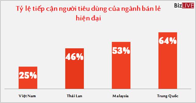 Nguồn số liệu: Hiệp hội các nhà bán lẻ Việt Nam.