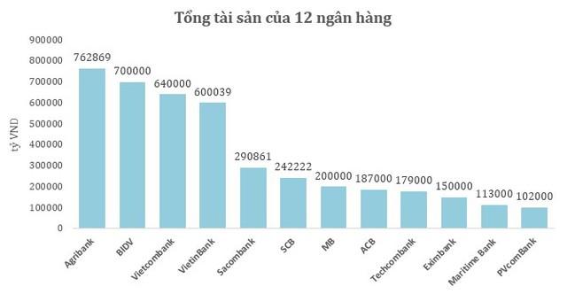 Top 5 NHTM đã có sự xáo trộn sau những thương vụ sáp nhập.