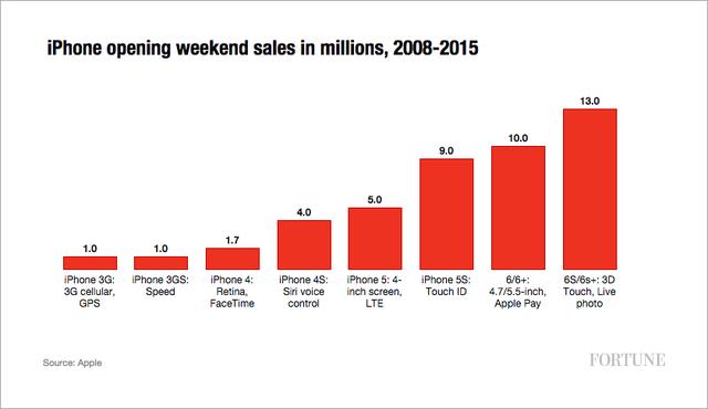 Doanh số iPhone trong tuần mở bán đầu tiên liên tục tăng theo đời máy.