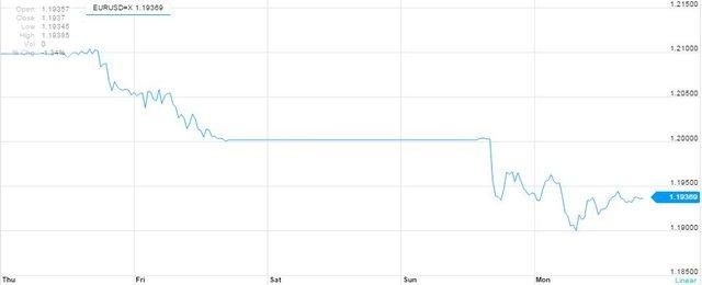 Tỷ giá USD/EURO trong 5 ngày. Biểu đồ: Yahoo Finances