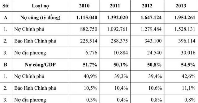Nợ công giai đoạn 2010 - 2013 (nguồn Bộ Tài chính)