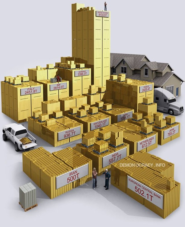 Và đây là dự trữ vàng của một số chính phủ và tổ chức tiền tệ trên toàn thế giới vào khoảng năm 2012. Con số này có một chút lỗi thời, vì lượng vàng dự trữ của Trung Quốc và Nga đều đã tăng đáng kể trong thời gian gần đây.