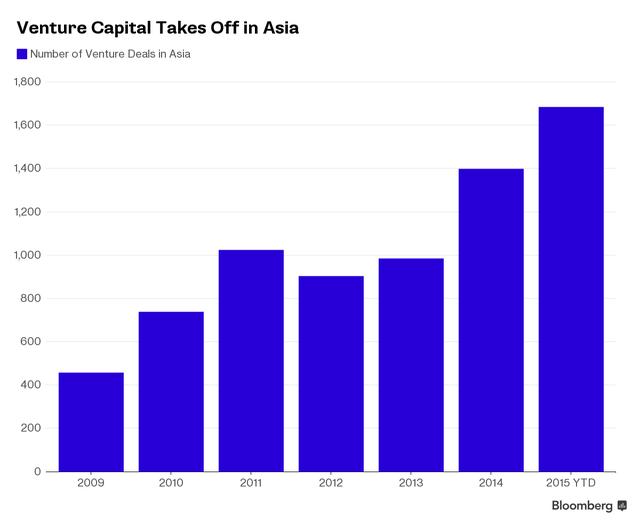 Số lượng các dự án đầu tư mạo hiểm tại châu Á