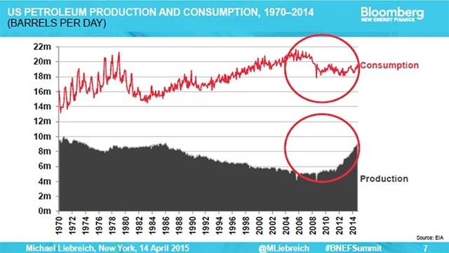 Sản xuất và tiêu thụ xăng dầu của Mỹ từ 1970-2014 (thùng/ngày). Nguồn: EIA