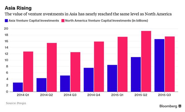 Giá trị các thương vụ đầu tư mạo hiểm tại châu Á ngày càng tăng