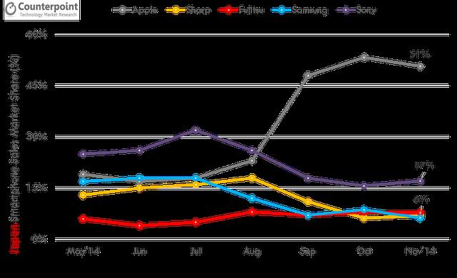 Apple Japan Market Share November 2014