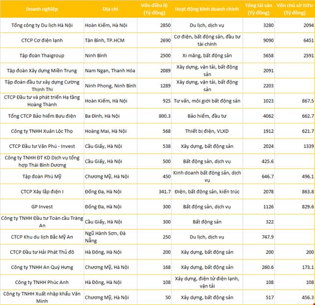 Những tổ chức đăng ký mua trọn lô cổ phần Kim Lien Tourism