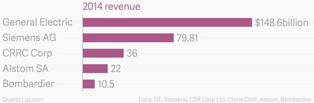Biểu đồ doanh thu của các công ty đường sắt năm 2014 doanhnhansaigon