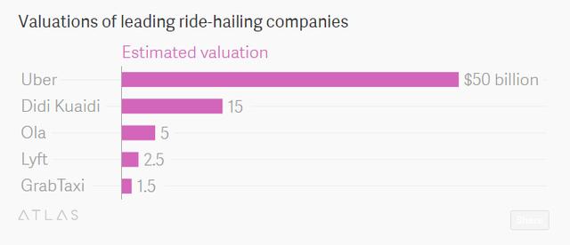 Tổng mức vốn hóa của Uber và các đối thủ (tỷ USD)
