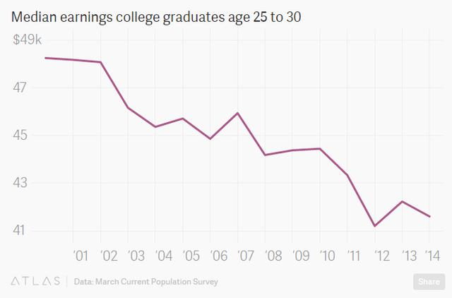Thu nhập của nhân viên có bắng đại học trong độ tuổi 25-30 tại Mỹ